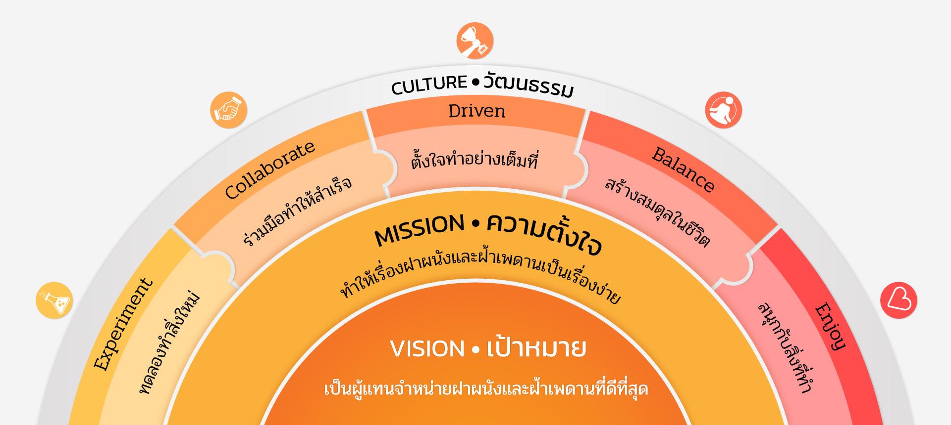 เป้าหมาย, ความตั้งใจ และวัฒนธรรม ของเฟอร์ริ่งไลน์